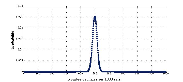 binomiale1000