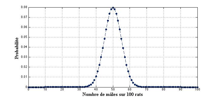 binomiale100